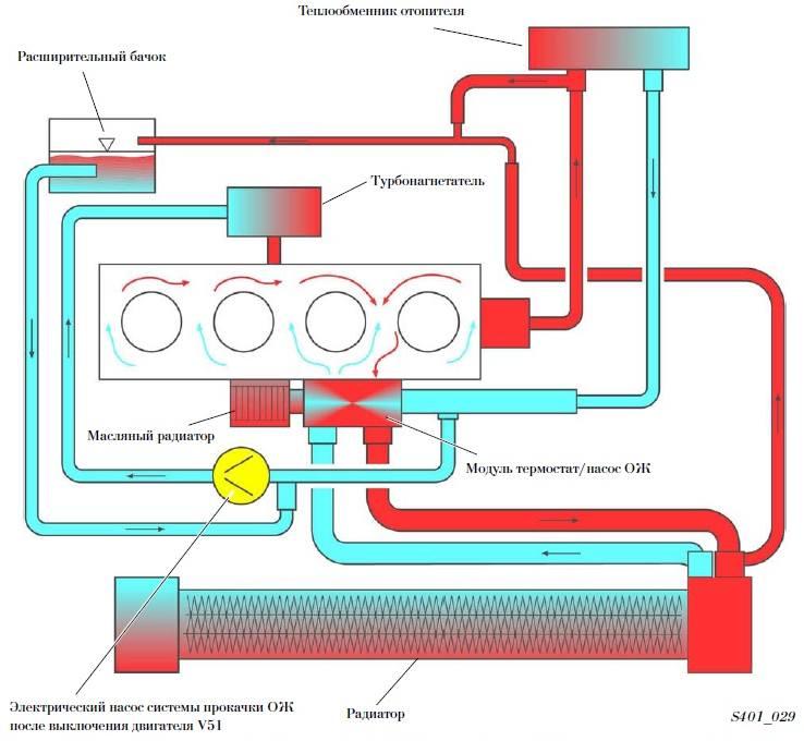 Схема системы охлаждения на шкоде а5